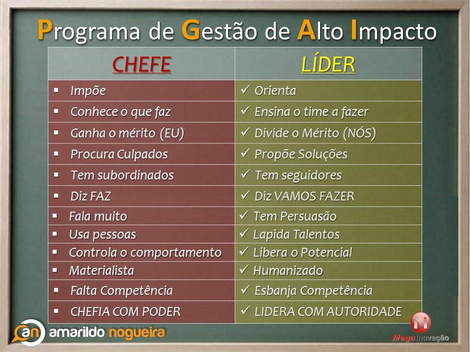 CHEFE X LIDER
